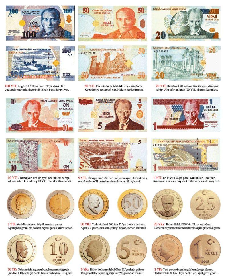 TL'den 6 sıfır atılması ve Türkiye Cumhuriyeti devleti para biriminin 'Yeni Türk Lirası' olmasını öngören yasa, Resmi Gazete'de yayımlandı. tarihte bugün