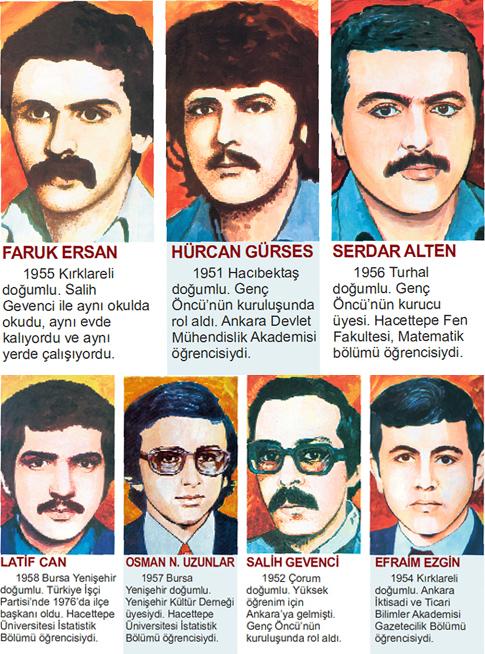 Ankara Bahçelievler'de gece yarısı silahlı kişiler bir evi bastı. Türkiye İşçi Partisi üyesi Latif Can, Efraim Ezgin, Hürcan Gürses, Osman Nuri Uzunlar, Serdar Alten, Faruk Ersan ve Salih Gevenci'yi öldürüldü. Sanıklar Duran Demirkiran ile Ömer Özcan'in12'ser yil 6'sar ay, Ahmet Ercüment Gedikli ömür boyu hapse ve Haluk Kırcı idam cezasına çarptırıldılar. tarihte bugün