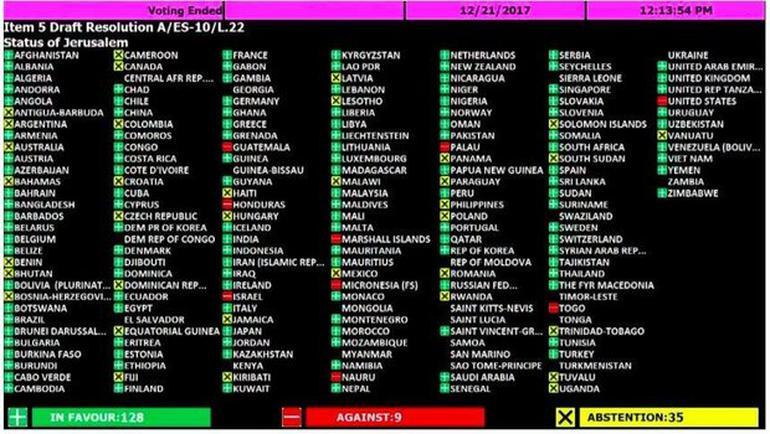 BM Kudüs Tasarısı Oylaması Sonucu