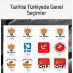 Türkiyede Genel Seçimler